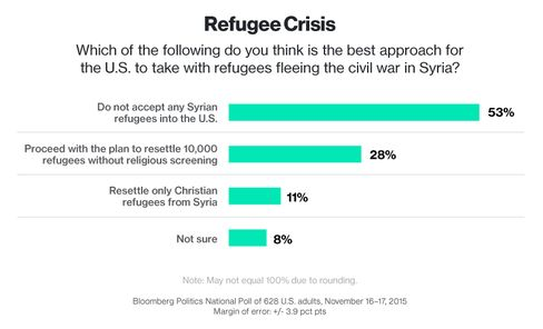 Bloomberg Politics Poll: Most Americans Oppose Syrian Refugee Resettlement - Bloomberg Politics
