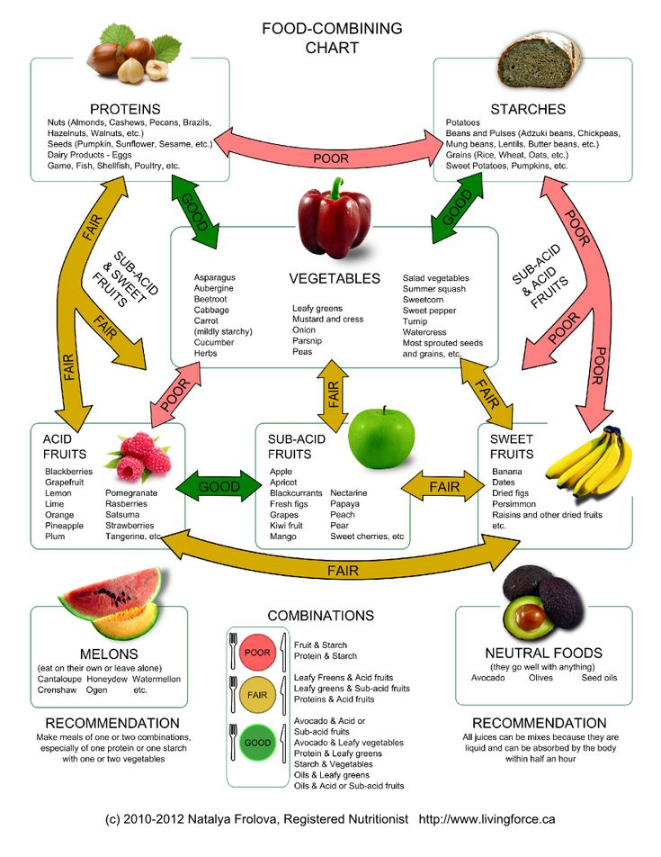 26 best digestion images on Pinterest Food combining chart - food charts