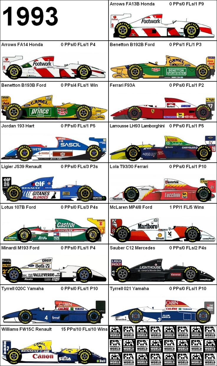 Formula One Grand Prix 1993 Cars
