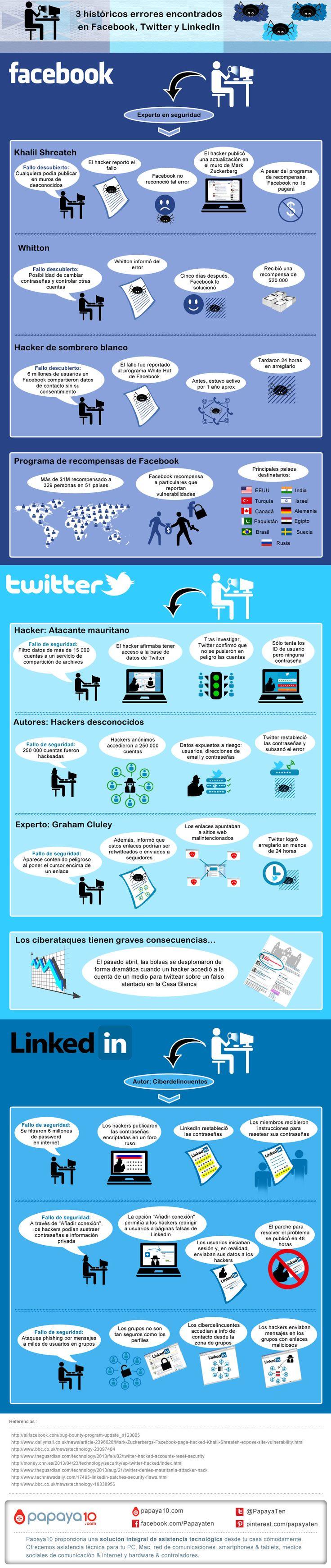 Fallos de seguridad en Twitter - FaceBooy y Linkedin #infografia