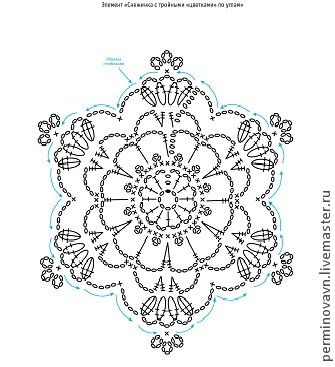 snowflake 328 - 11 schema
