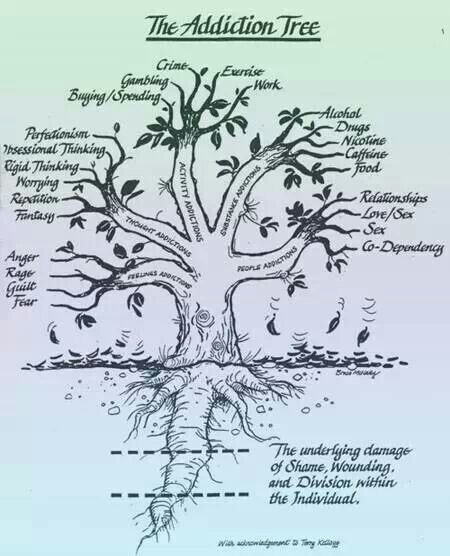 Image result for the addiction tree image