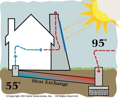 Solar Chimney: Awesome free-energy design to cool any building for little $$.