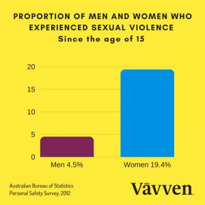 According to the Australian Bureau of Statistics - Personal Safety Survey 2012, 19.4% of women and 4.5% of men experienced sexual assault since the age of 15. It's important you understand sexual consent, what it meansand what it looks like.    We think the British Police have nailed thetopic of sexual