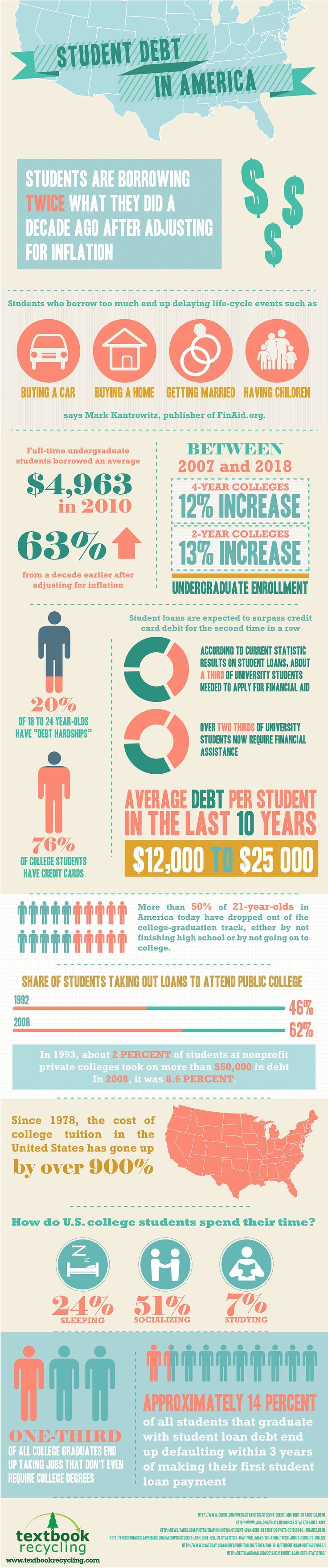 28 best serious parenting images on pinterest info graphics an infographic detailing through statistics about the overwhelming amount of debt students are dealing with for fandeluxe Images