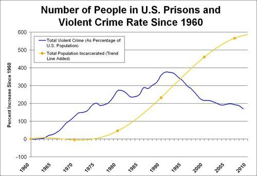 Crime rate dropping, yet prison populations rising. #madeyouthink