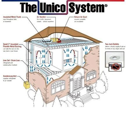 28 best inner workings of a unico system images on pinterest ann rh pinterest com Ford F-250 Wiring Diagram unico system wiring diagram