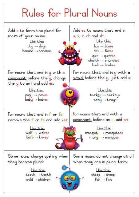 SIngular to Plural Noun Rules Poster - Free Download.                                                                                                                                                                                 More