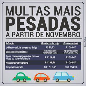 Multa de trânsito fica mais cara em novembro; a de celular será R$ 293