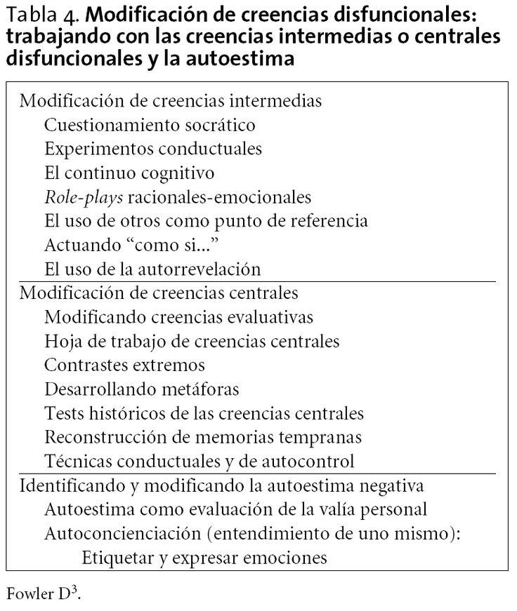 El tratamiento cognitivo-conductual de los síntomas psicóticos | Rehabilitación Psicosocial