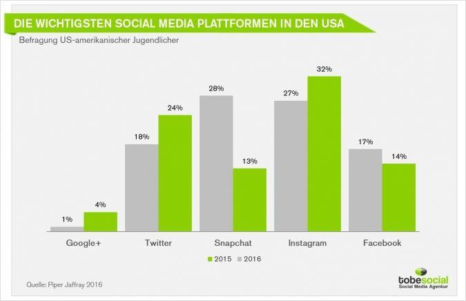 #socialmedia #facebook #demografie #snapchat #studie #2016 #nutzungsverhalten #weltweit #deutschland # trends #messenger #app #ranking
