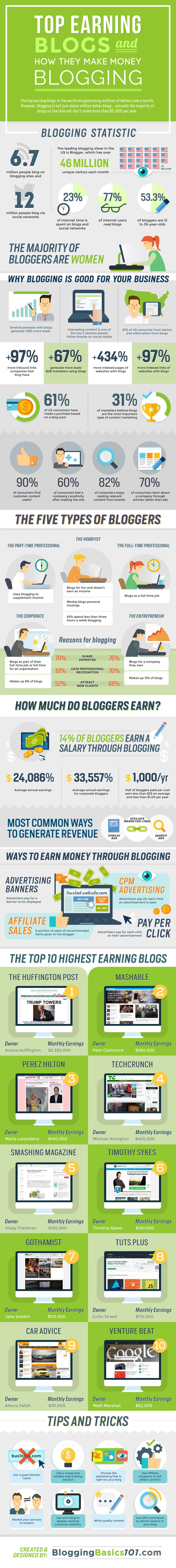 Ideas, advice, and suggestions for monetizing your personal or business blog…
