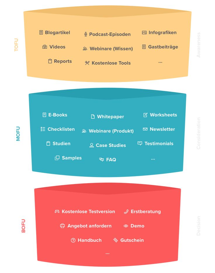 sales funnel content mapping