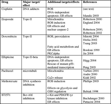20 best Chemotherapy drug images on Pinterest Chemotherapy drugs - drug classification chart