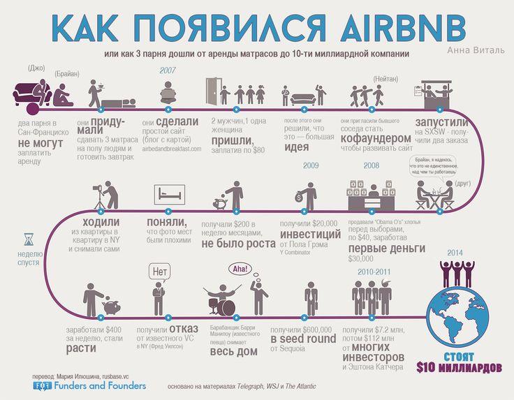 Как появился Airbnb - инфографика