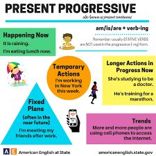 Image result for present continuous x present simple png