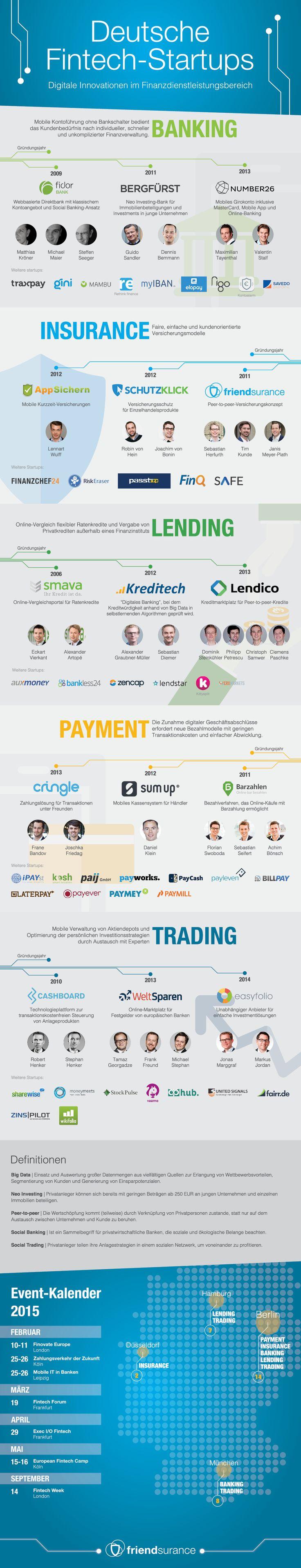 Infografik Deutsche Fintech Startups © Friendsurance   JAMSO supports the…