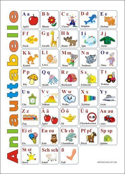 Anlauttabelle ABC lernen / Alphabet Lernplakate für