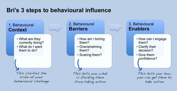 Breaking behavioural influence into three easy steps