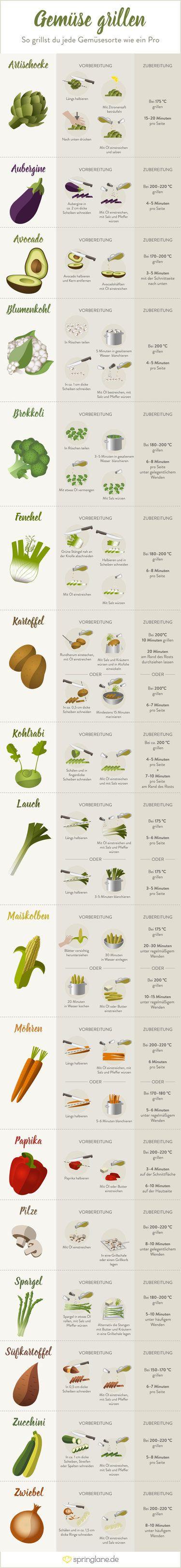 Gemüse grillen - so grillst du jede Gemüsesorte wie ein Pro …