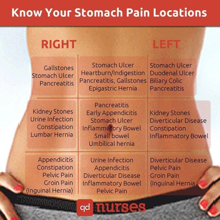 Know Your Stomach Pain Location - QD Nurses #nurse #skills #hacks