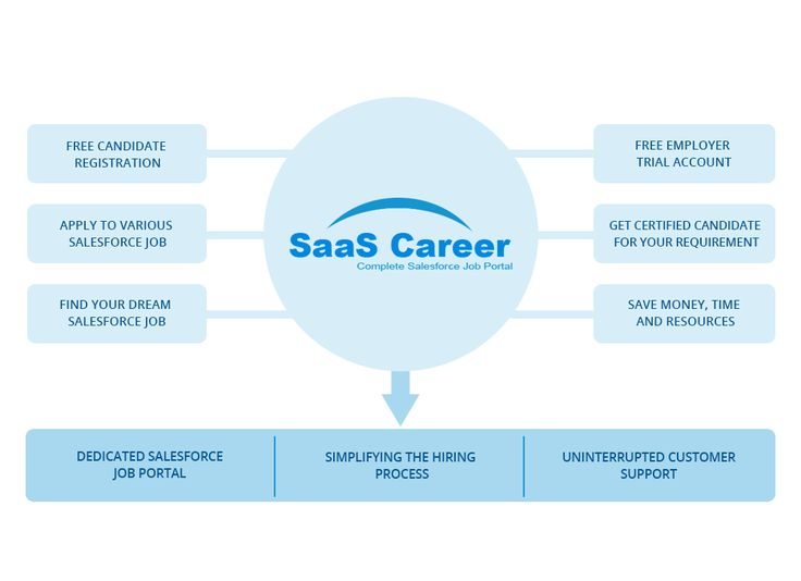 The 25+ best Job portal ideas on Pinterest Job portal sites - education consultant resume