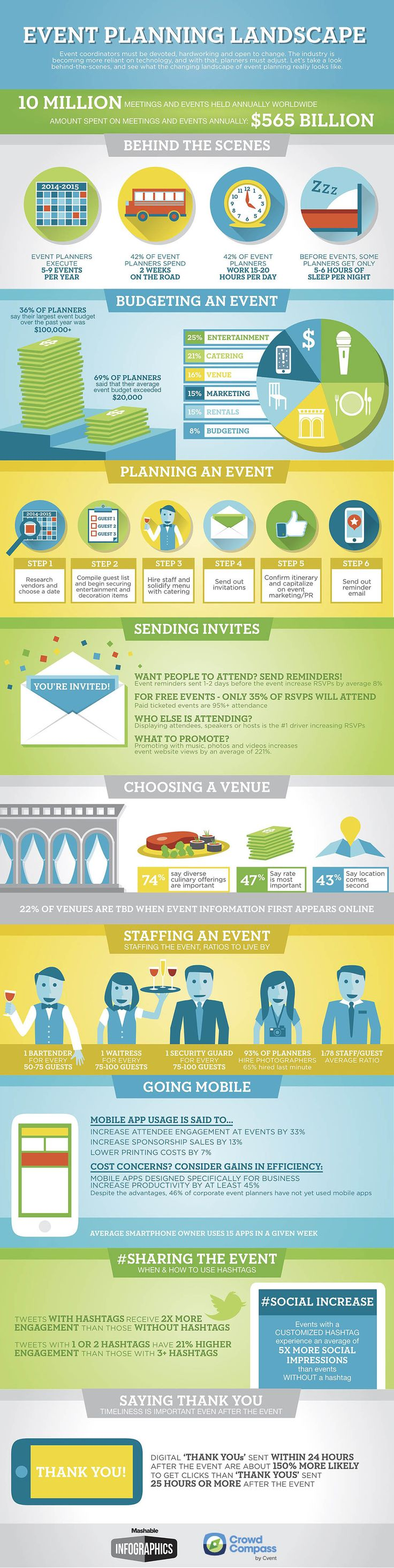 Event planning is no easy job! From staffing to budgeting and from hashtags to thank you notes, this #Mashable #infographic will help you do it all: http://vrl.ht/1B7C2
