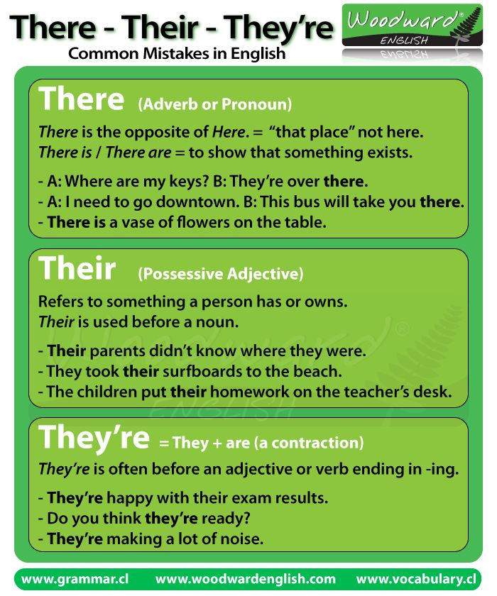 Discover what's the difference between there, their and they're using this cool image. Learn English the most entertaining way!