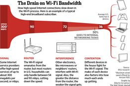 Why Wi-Fi is Slow, but they forget to mention the other local hotspots and the limited number of channels for them all (and their connected devices) to use.