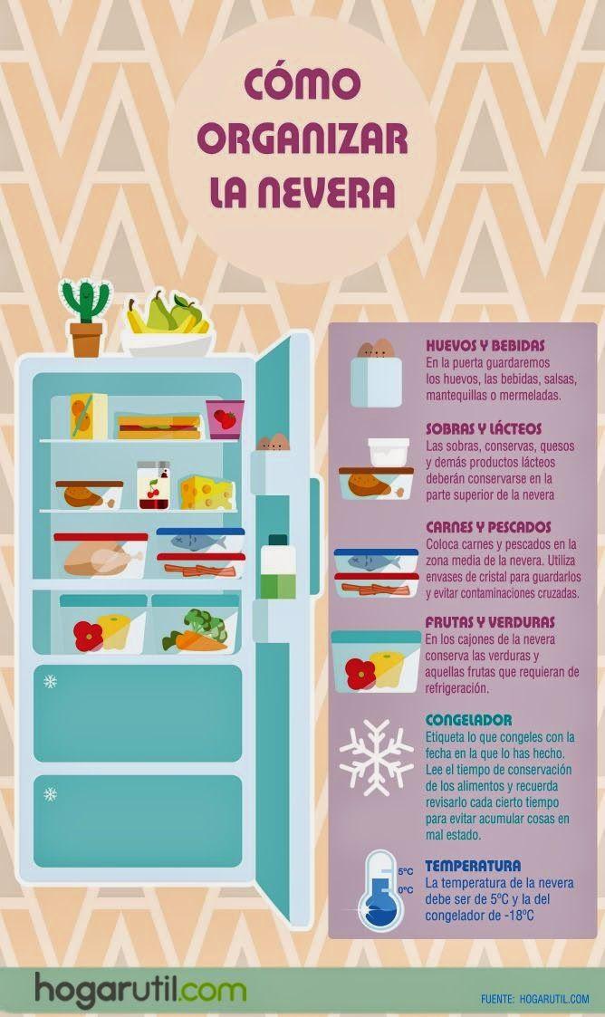 TRUCOS Y CONSEJOS PARA ORGANIZAR LA NEVERA Y QUE LOS ALIMENTOS DUREN MÁS Organizar bien tu frigorífico hará que puedas aprovechar mejor el espacio disponible y lograrás una correcta conservación de los alimentos, a la vez que ahorrarás energía.