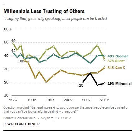 The Distrustful Generation