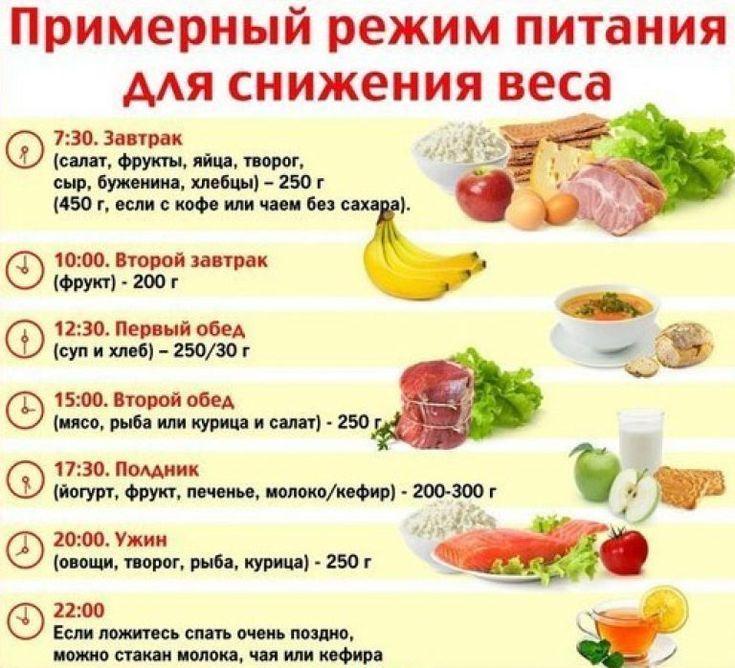 Диета Худеем Питания. Правильное питание для похудения: меню на каждый день