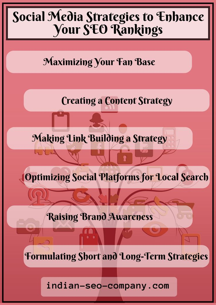 Following proper Social Media Strategies can get you good ranks in the Search Engines.