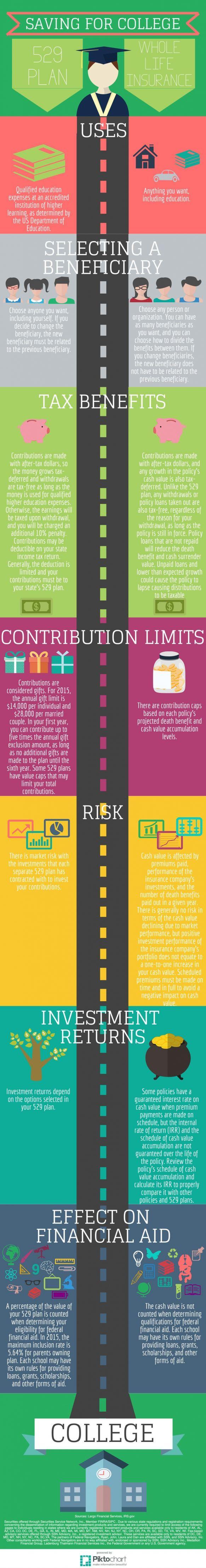 529 Plan vs. Life Insurance #retirementplanning # ...