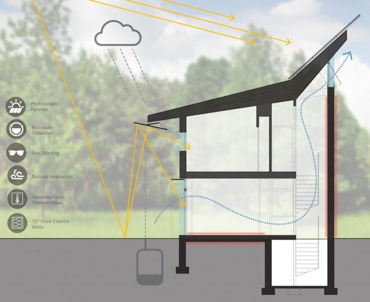 "PV+ House is a prototype building that aims to become a ""zero energy"" or ""energy plus"" home."