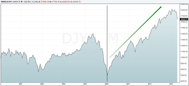 Dow Jones Index - Historical Chart