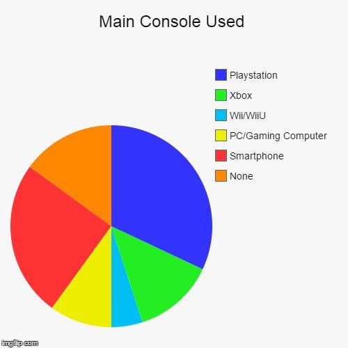 Pie Chart Maker - Imgflip