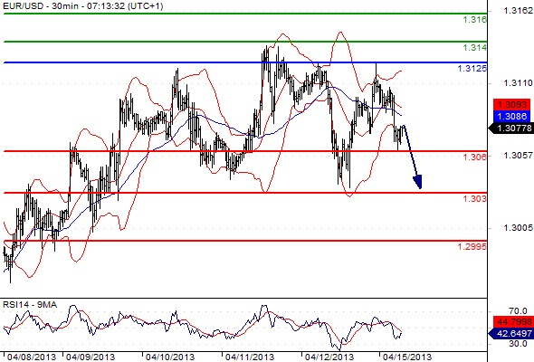 Eur usd trading signals
