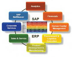 SSCSWORLD is an ERP application development leader operating out of India.