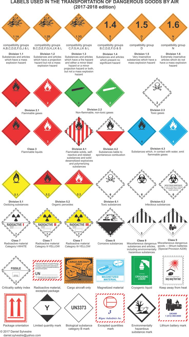 Labels used in the transportation of dangerous goods by air (2017-2018 edition)
