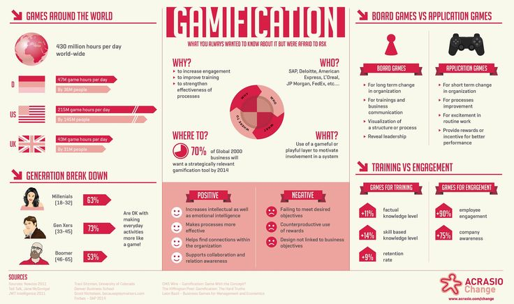 #Gamification - What you always wanted to know about it but were afraid to ask. We explore ramification, from a management point of view. When should