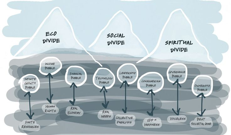 Three Divides   Presencing Institute -The ecological, social, and the spiritual-cultural divides represent three different tips of the iceberg of massive institutional failure. We are collectively creating results that nobody wants. - The Ecological Divide. - The Social Divide. - The Spiritual-cultural Divide.