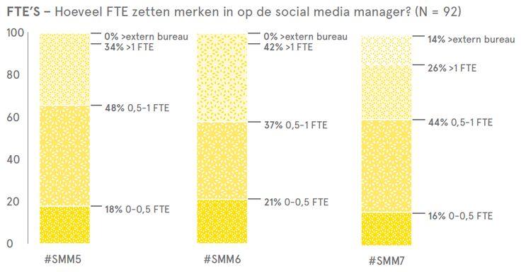 #SMM7: de magie van het moment domineert ons (merk)gedrag op social media | Marketingfacts