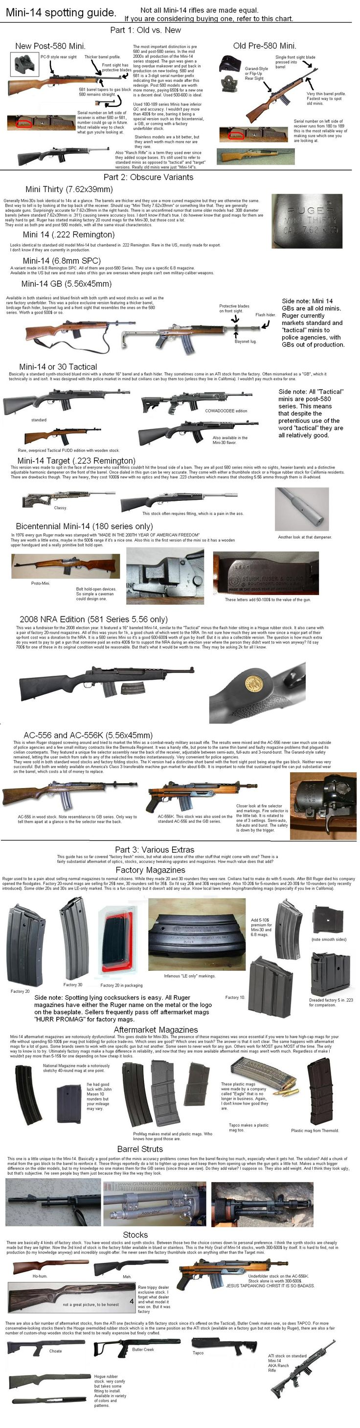 Murder on paper: Glossary on firearms wiki, http://en.wikipedia.org/wiki/Glossary_of_firearms_terms. Here Mini-14 identification and buying guide