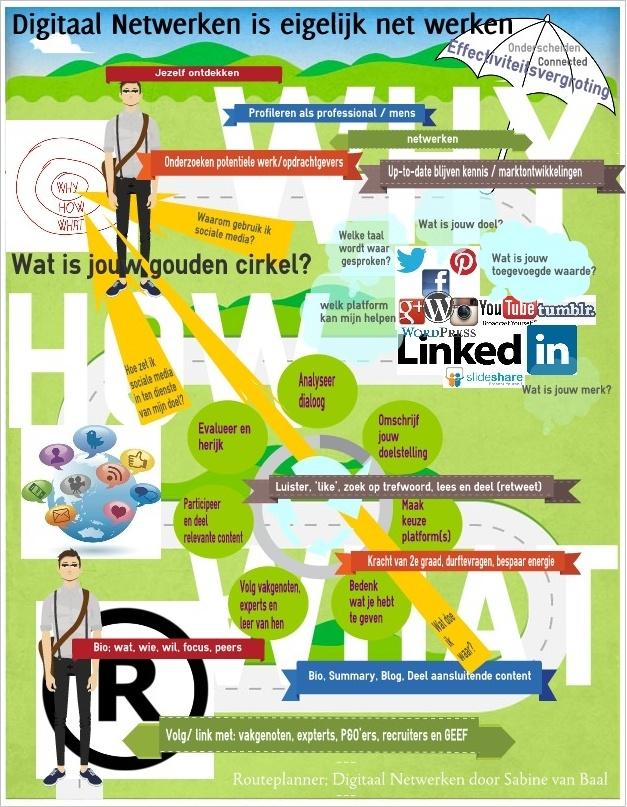 Routeplanner Digitaal Netwerken