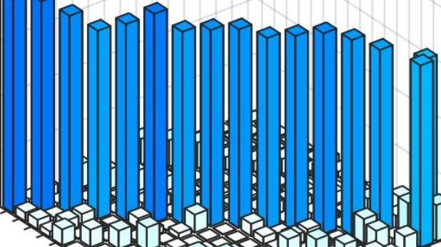 量子コンピューターで、高速検索アルゴリズムの実行に成功