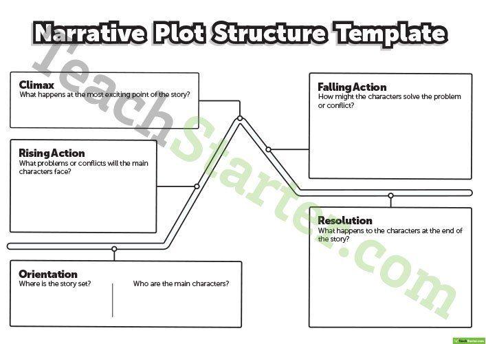 Narrative Plot Structure Template Teaching Resource Teach Starter Teaching Narrative Writing Free Teaching Resources Plot Structure