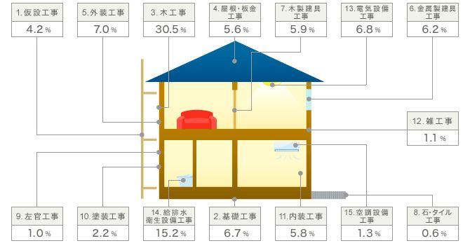 家 建てる 費用 内訳 | 工事費用の内訳 | 家を建てる ...