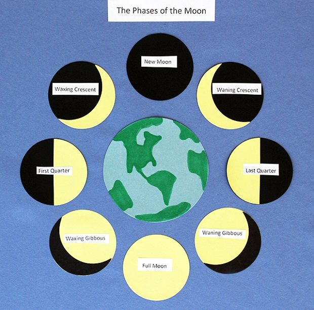 Help your students learn about the moon with this Phases of the Moon Chart, which they can create themselves!