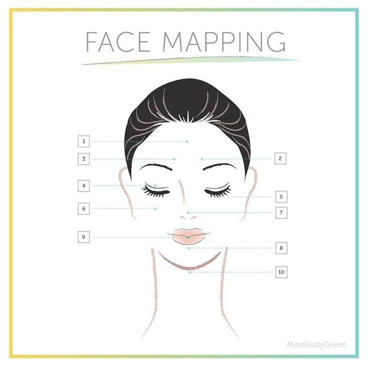 Face Mapping: What Your Skin Says About Your Health - mindbodygreen.com